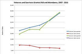Department of Veterans Affairs data show that the number of aid and attendance - A&A - claims granted for veterans and surviving spouses nearly doubled between 2007 and 2011, while the number of claims being denied fell by by almost 30 percent.