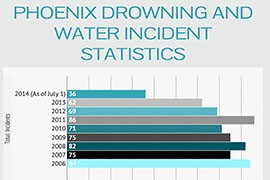 The city of Phoenix reported 36 water-related incidents, including 10 drownings, so far this year. Of the 10 deaths, six were children. The numbers are fairly typical when compared to recent years, according to statistics from the city's website.