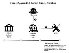 Summit dispute timeline