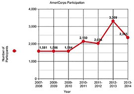 AmeriCorps saw significant gains in participation in Arizona beginning in 2009, followed by a drop of almost 1,000 participants in 2013-2014. Officials say an improving economy could be part of the reason.