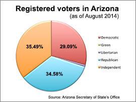 See a breakdown of registered voters in Arizona.