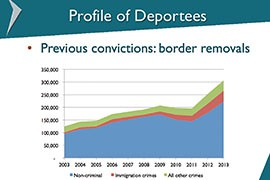 Apprehension and deportation of immigrants at the border have risen sharply over the last decade, and most of those immigrants have committed no crime besides crossing the border.