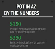 Marijuana numbers