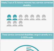 Veteran Disability Severity