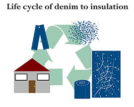 See a graphic explaining the life cycle of jeans made into insulation.