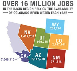 States in the Colorado River basin have about 16 million jobs the depend on economic acitivity driven by the river, according to a new report.