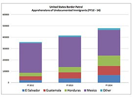 Customs and Border Protection's 2014 annual report claimed that investments in border securiity have produced