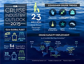 This infographic shows the outlook of the cruise industry for 2015.